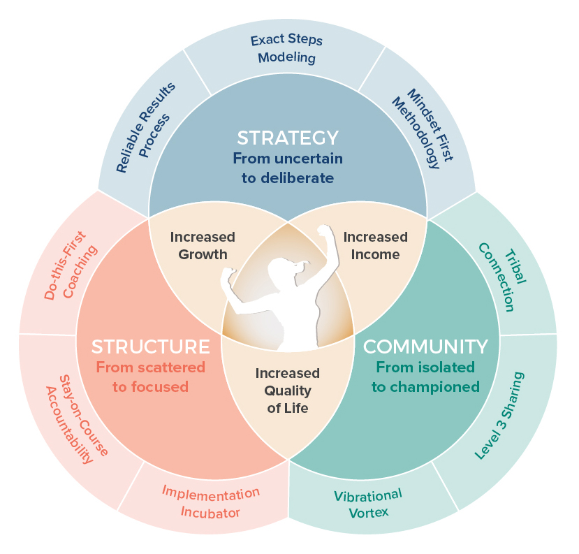 Boldheart-Structure-Strategy-Community Graphic